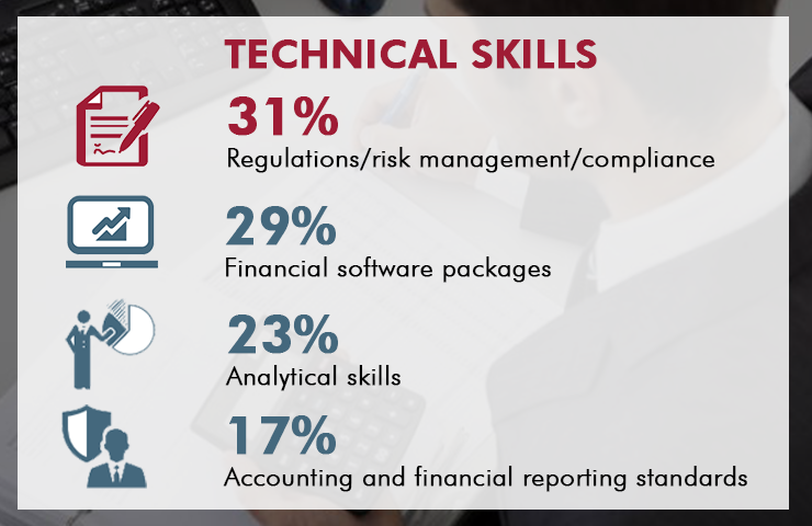 Technical skills of the finance function by 2020